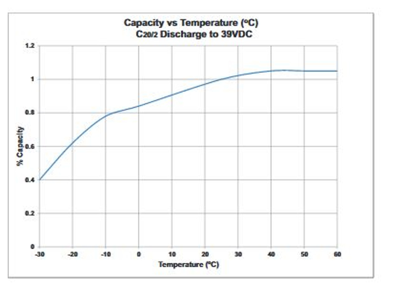 Capacity Vs. Temp Graph