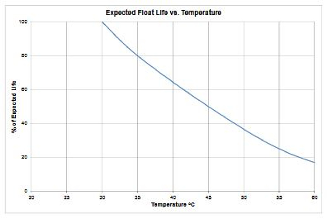 Expected Float Life Vs Temp Graph