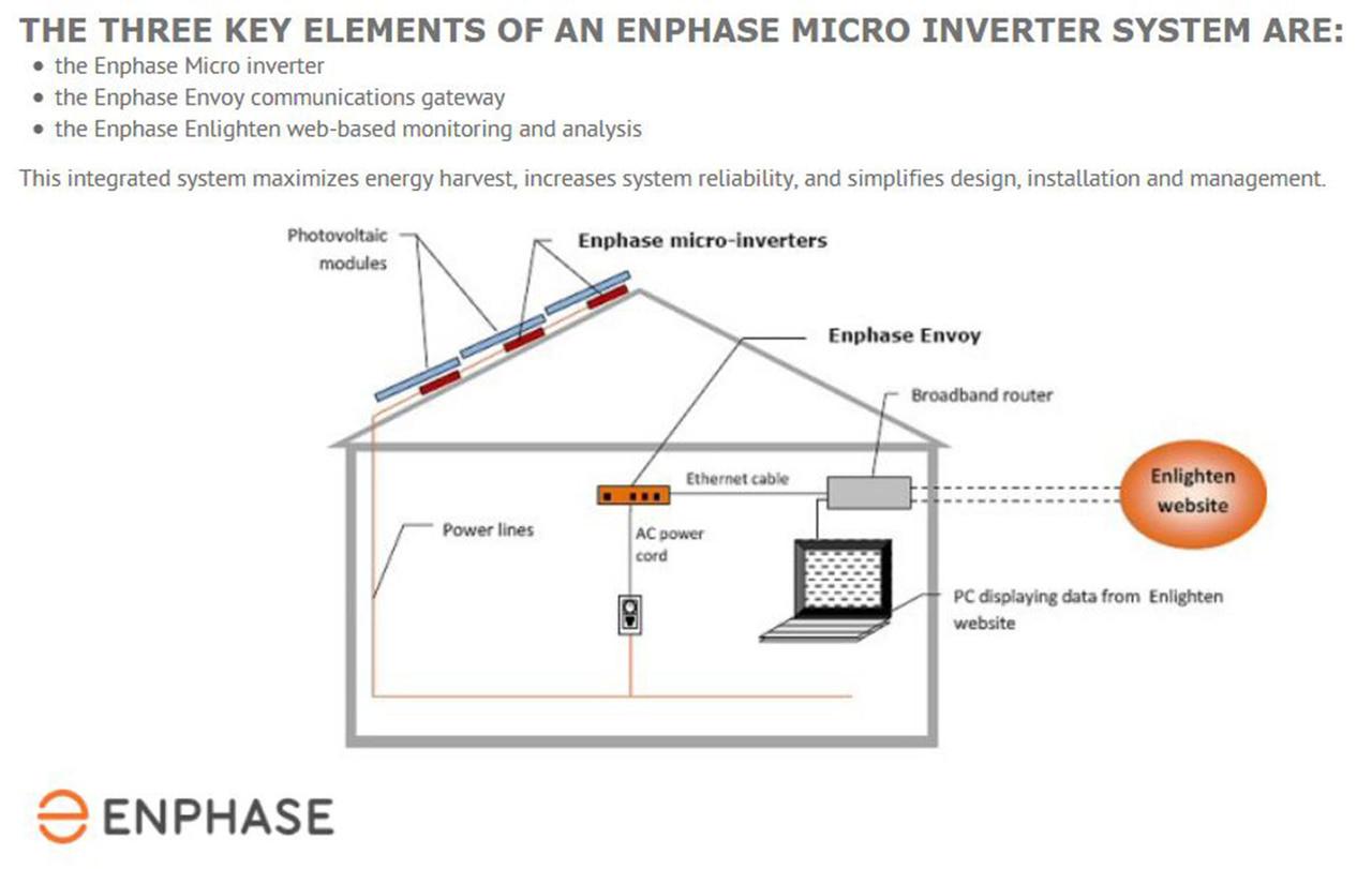 Enphase IQ7PLUS-72-2-US Microinverters