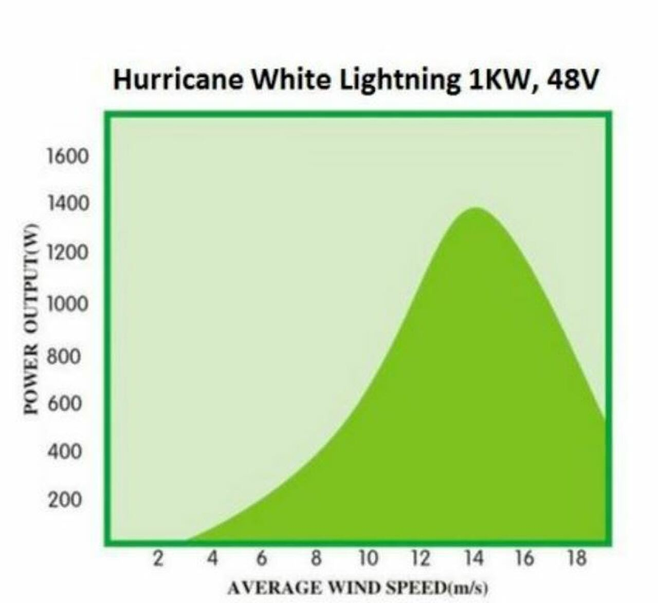 Power Graph Hurricane XP 48 Volt Wind Turbine Generator Kit 1000 Watt  Max 1500 Watts