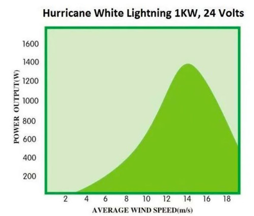 Hurricane XP Wind Turbine Generator Kit 1000 Watt 24 Volt Max 1500 Watts