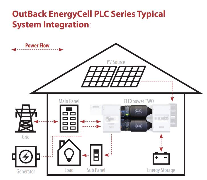 outback-200plc-battery-power-flow.jpg