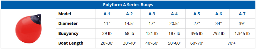 Polyform A Series Boat Fenders and Buoys - Comparison Chart