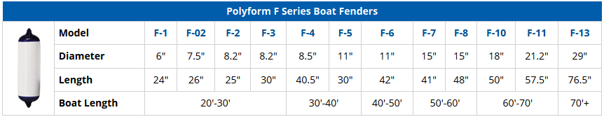 Polyform F Series Boat Fenders - Comparison Chart