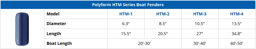 Polyform HTM Series Boat Fenders - Comparison Chart