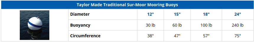 Taylor Made Traditional Sur-Moor Mooring Buoys - Comparison Chart