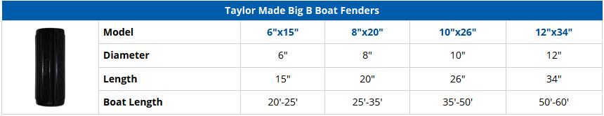 Taylor Made Big B Boat Fenders - Comparison Chart