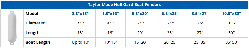 Taylor Made Hull Gard Boat Fenders - Comparison Chart
