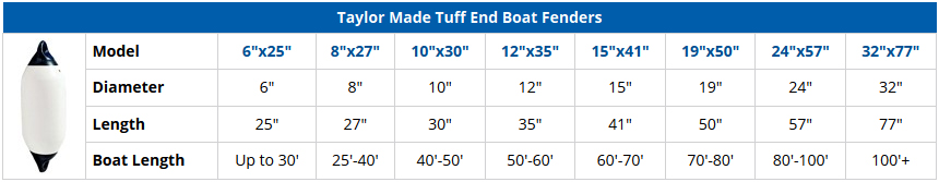 Taylor Made Tuff End Boat Fenders - Comparison Chart