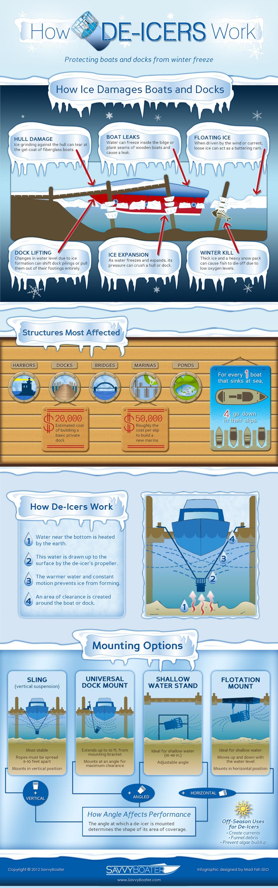 Infographic: How De-Icers Work