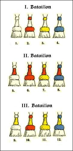 WWI Troddel Chart