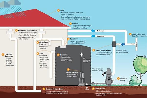 Rainwater Harvesting Pump Guide Just Water Pumps