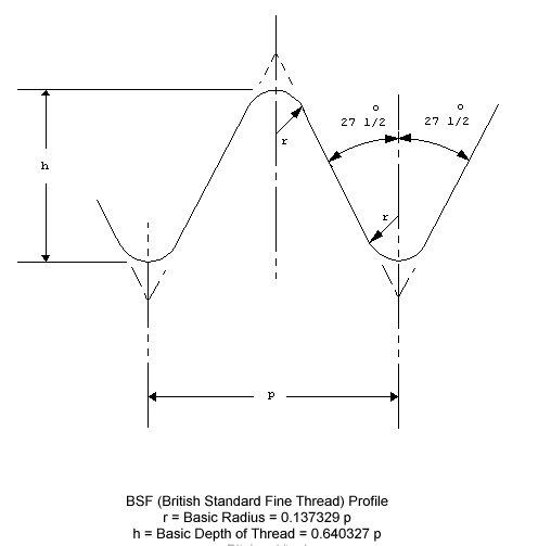 BSF Thread Profile
