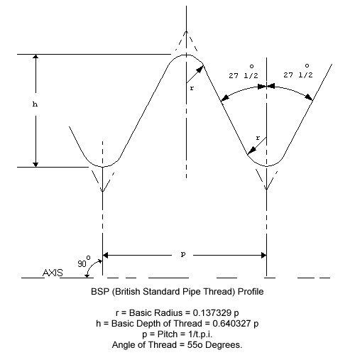 BSP Thread Profile