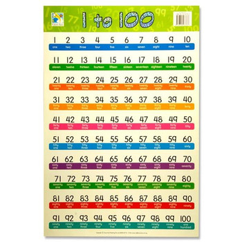 1 to 100 Wall Chart