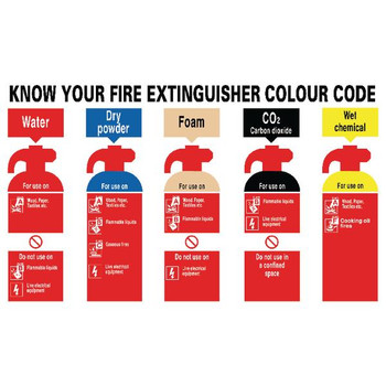 Know Your Fire Extinguisher 300 x 500mm PVC Safety Sign