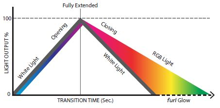 Furl Transition graph showing how a furl light opens and closes along with the user selectable RGB color