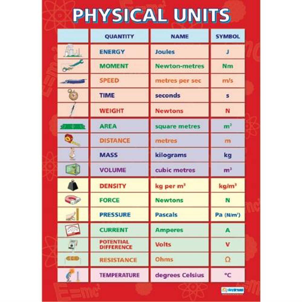 XAC020010 - Physical units, Chart