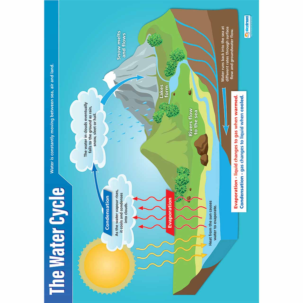The Water Cycle Laminated