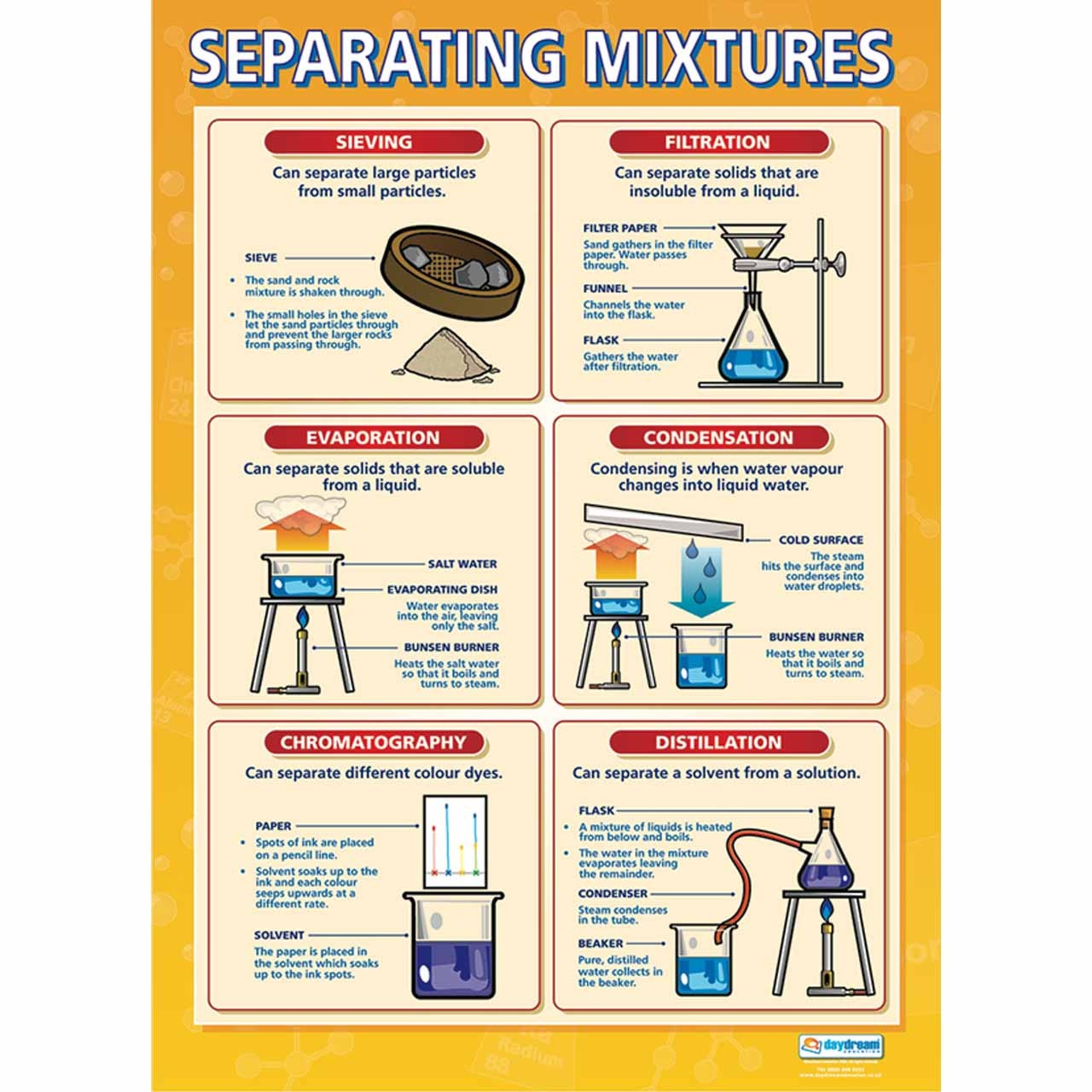 Separating Mixtures Laminated