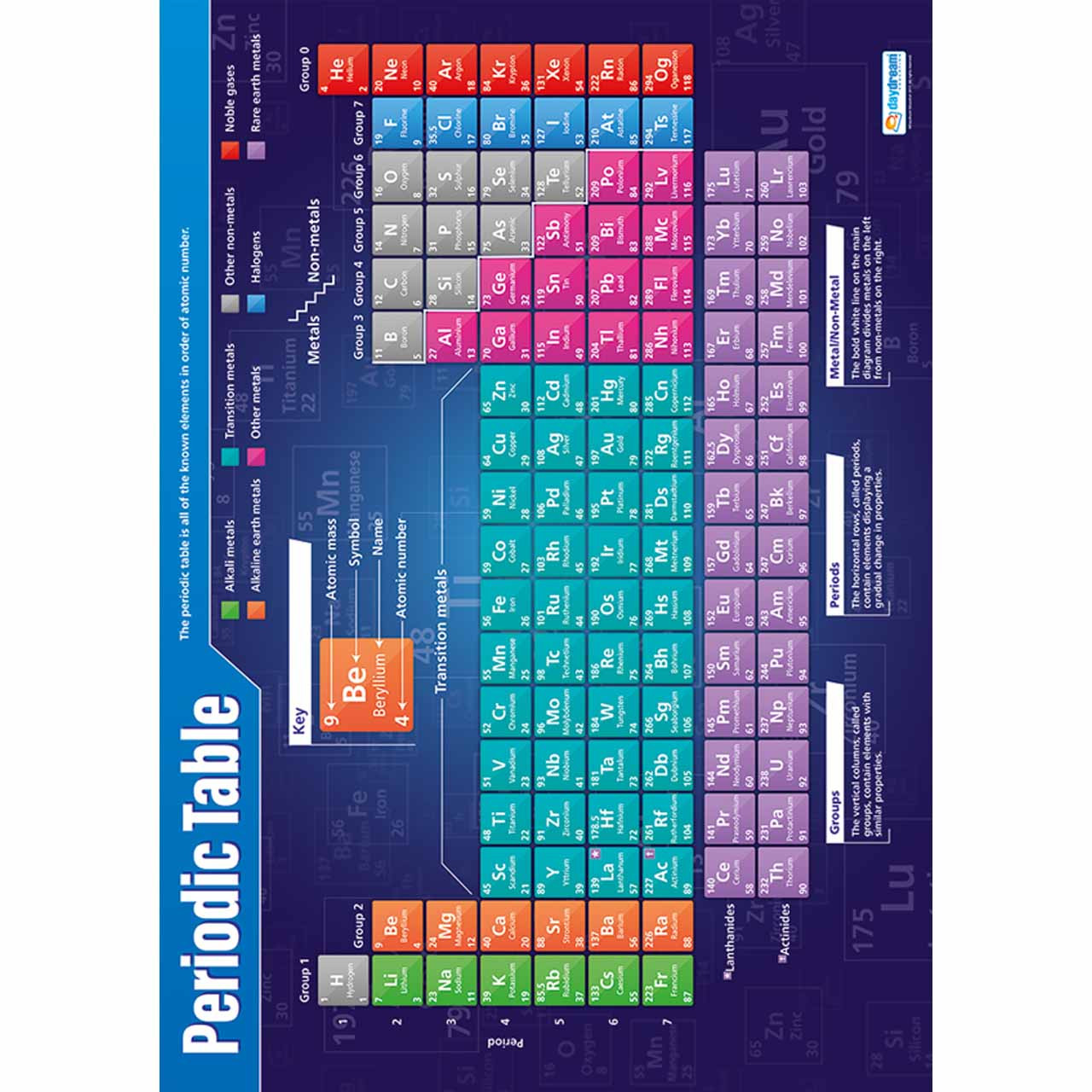 Periodic Table Laminated
