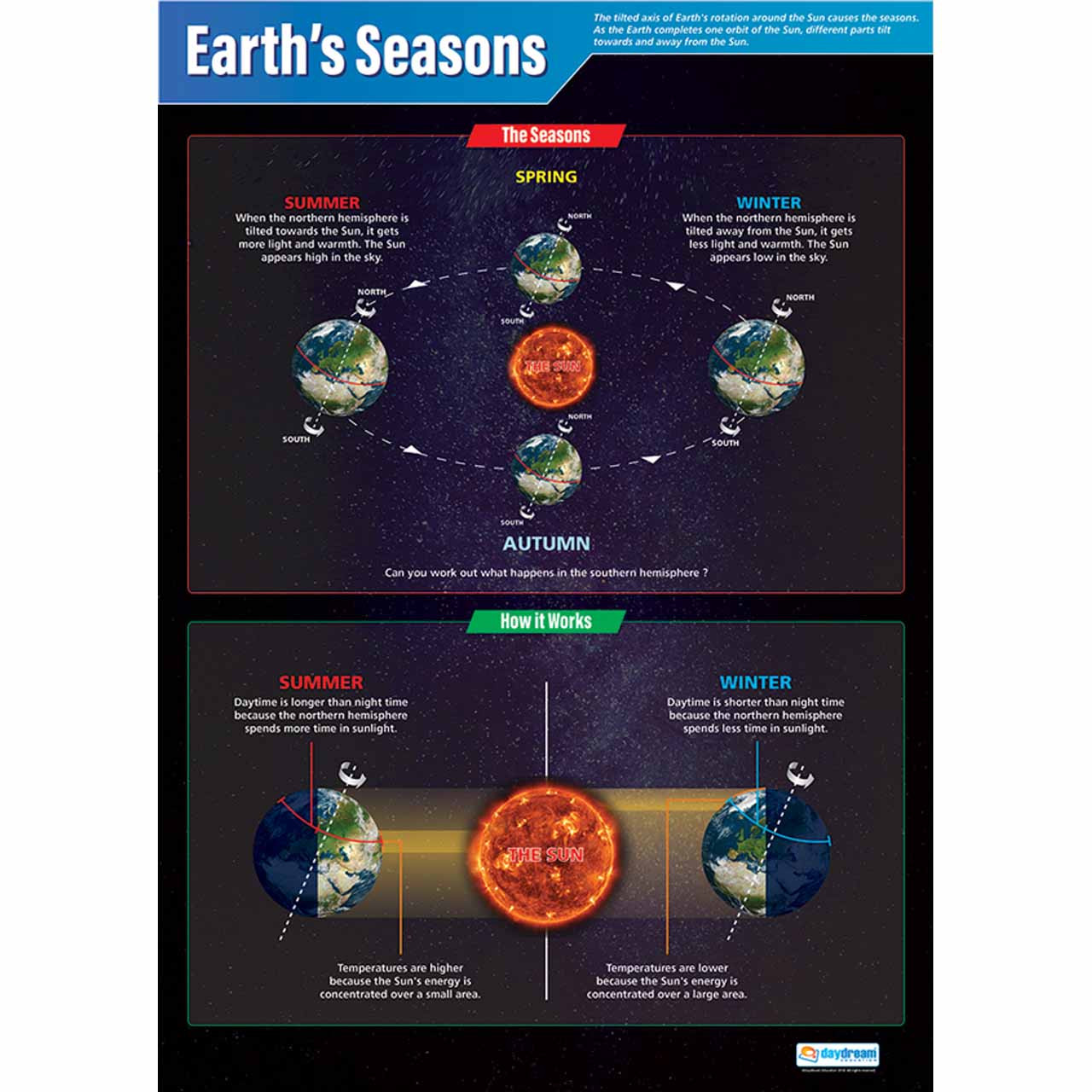 SC046L - Earth's Seasons Laminated