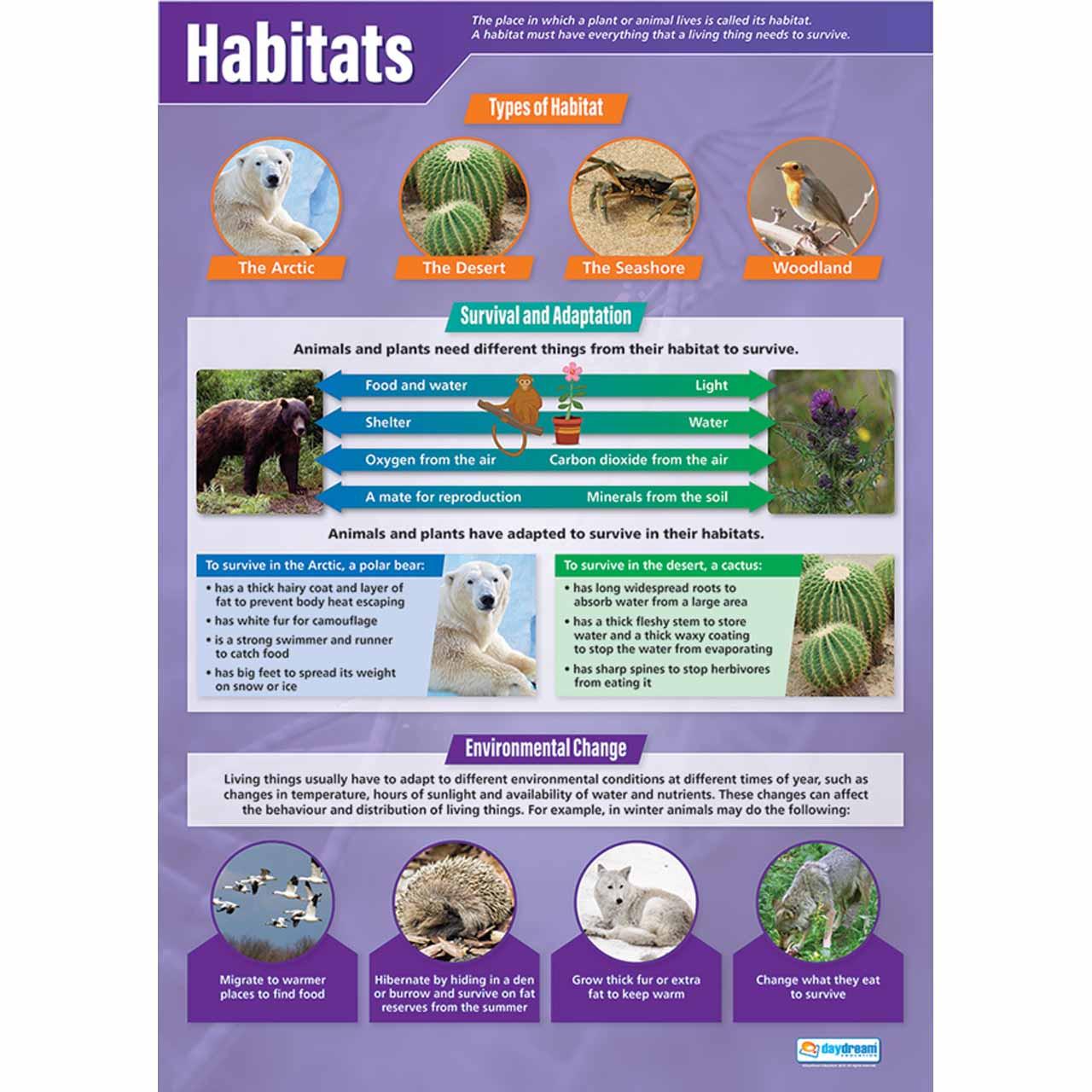 Habitats Laminated