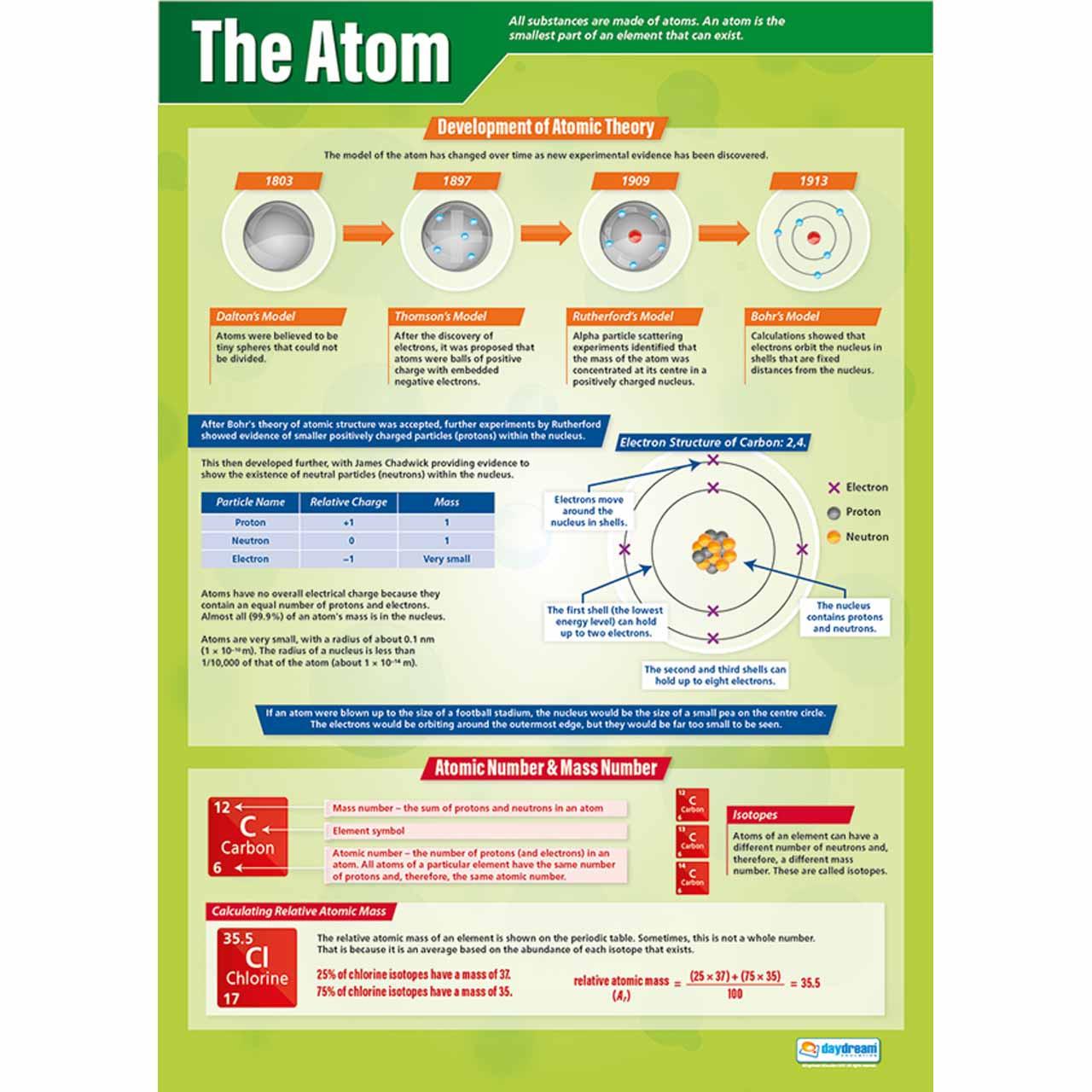 SC072L - The Atom