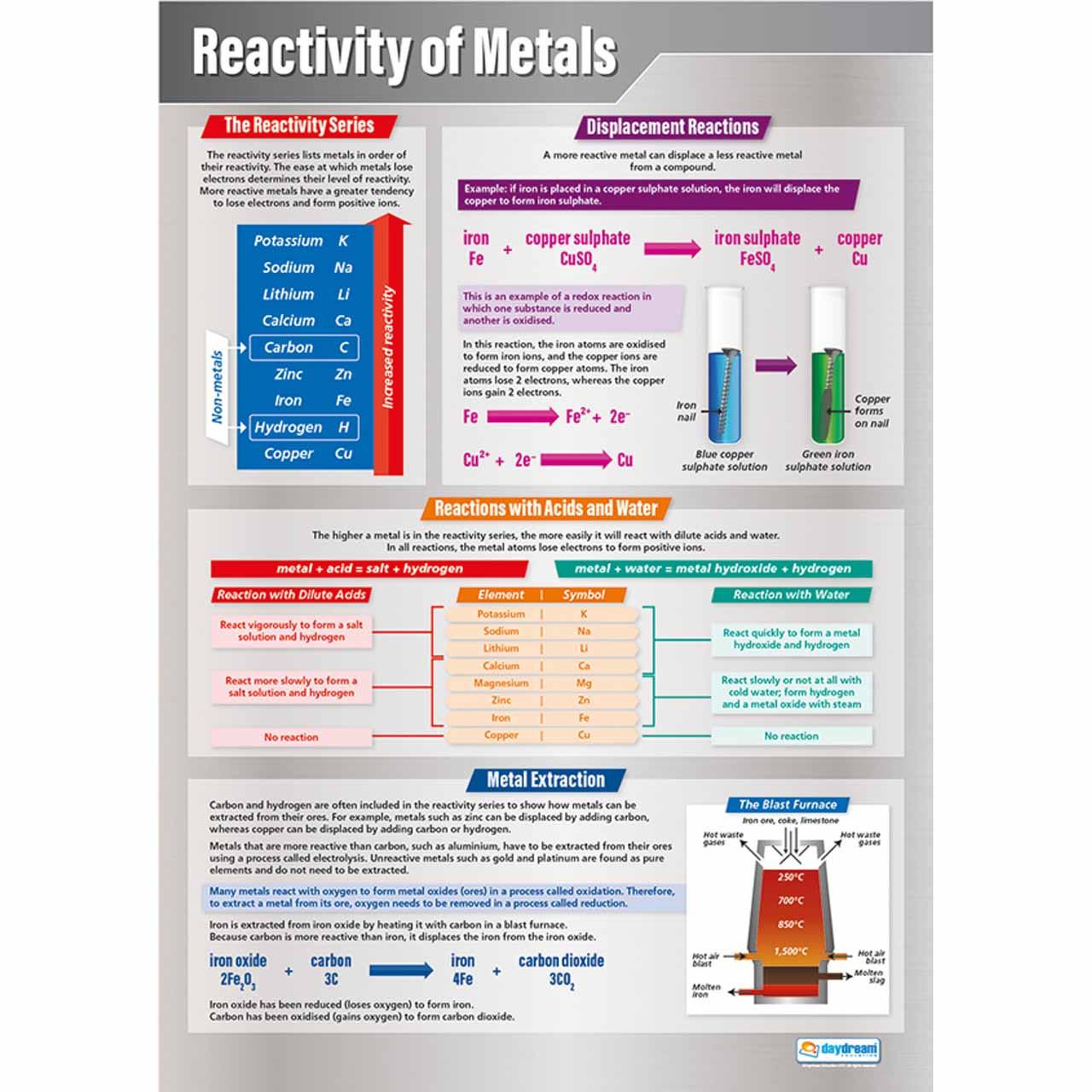 SC081L - Reactivity of Metals
