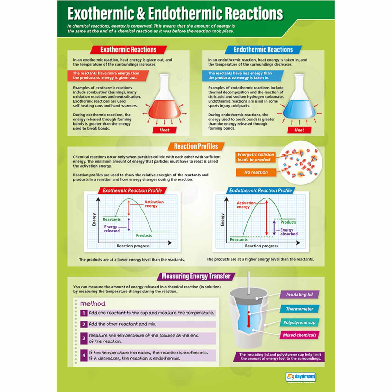 SC083L - Exothermic & Endothermic Reactions