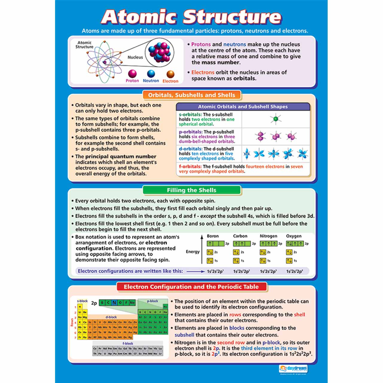 SAL007L - Atomic Structure Laminated