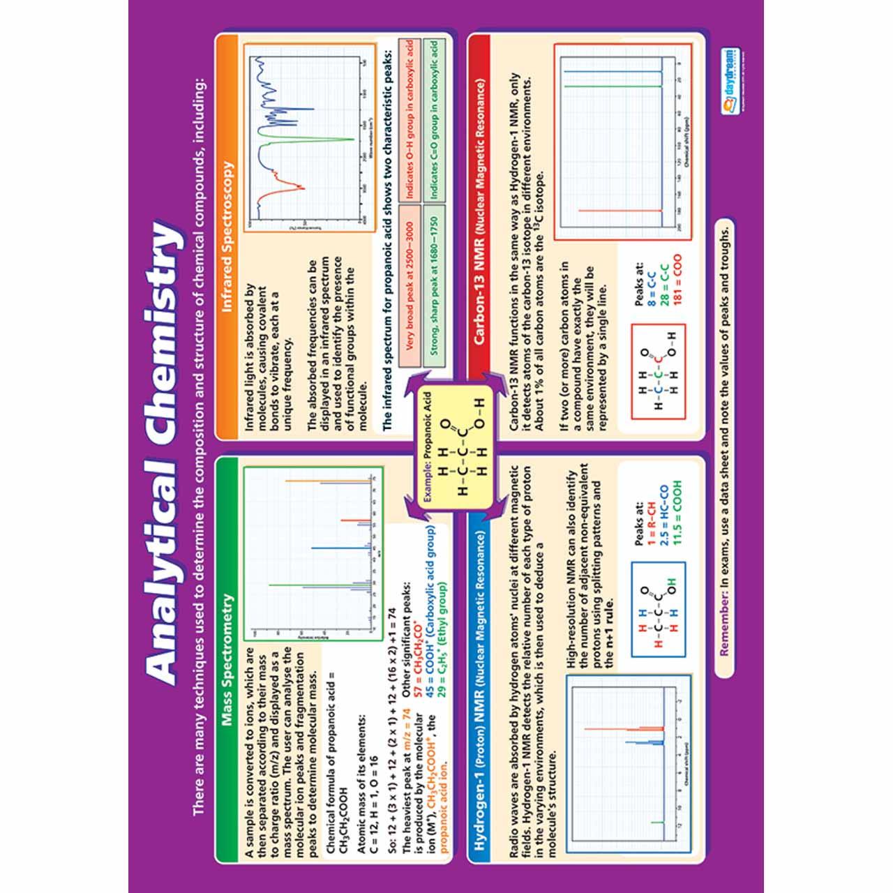 Analytical Chemistry Laminated