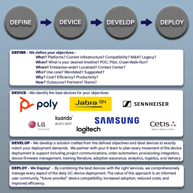 define.device.develop.deploy.jpg