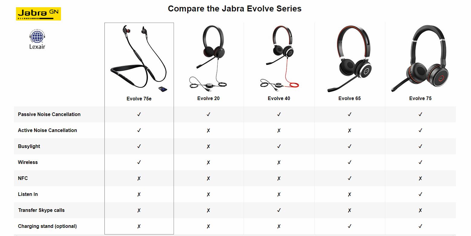Jabra Evolve 75e Wireless Earbuds Uc 7099 823 309