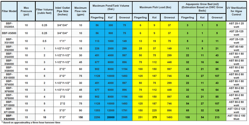 Bubble Bed Filter Sizing Chart