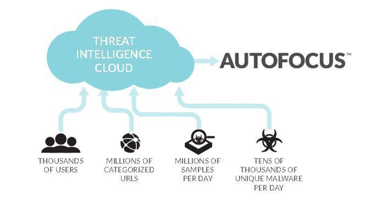 Palo Alto Networks Autofocus Palo Alto Networks AutoFocus Threat Intelligence Service Standard subscription 3 year