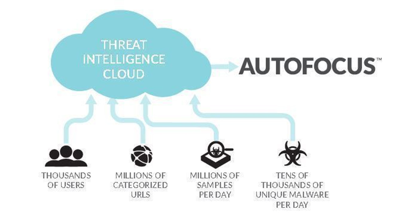 Palo Alto Networks Autofocus Palo Alto Networks AutoFocus Threat Intelligence Service Enterprise subscription 3 year