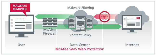 saas-web-protection-diagram.jpg