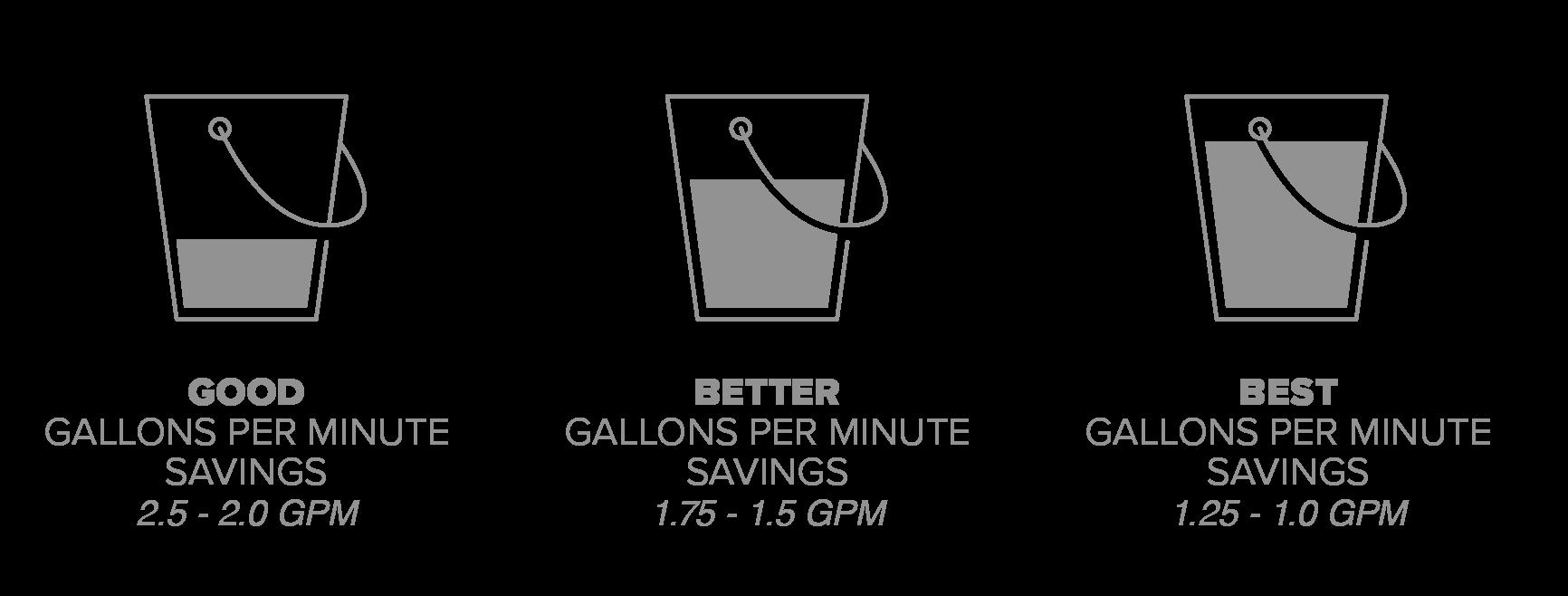 Water savings flow rate