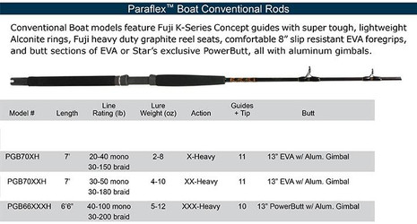Star Paraflex Boat Conventional Rods - 735056010153
