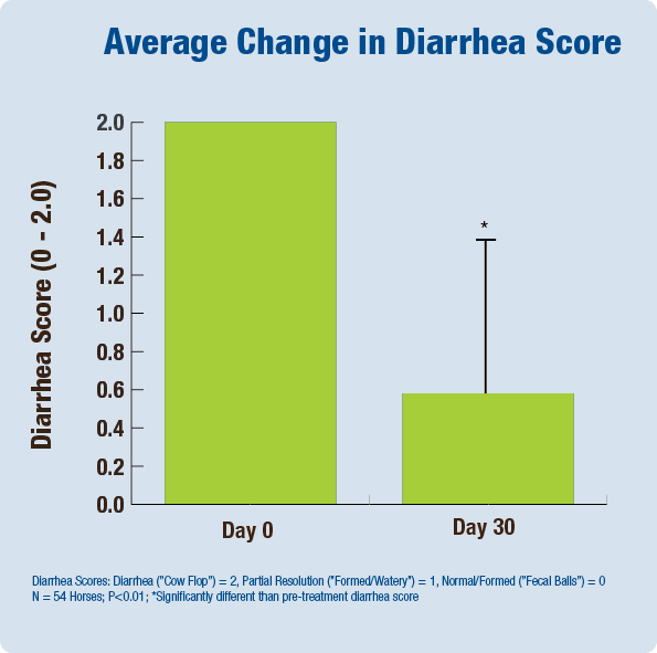 Average Change in Diarrhea Score