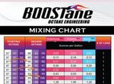 BOOSTane Mixing Chart Explicado