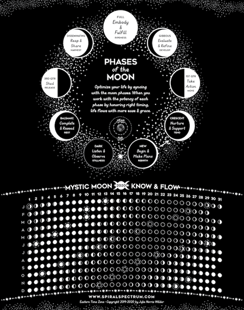 2021 Moon Phase Chart
