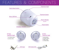Features & Components of LumaSoothe