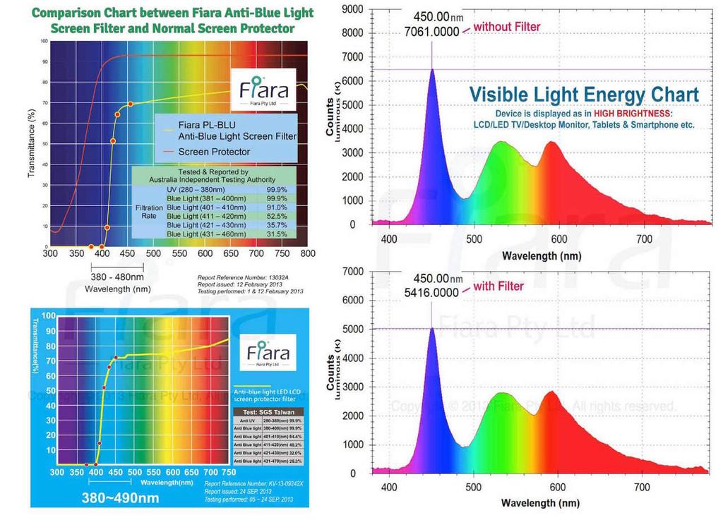 Fits 52-inch TV | Fiara Anti Blue Light Screen Protector / Filter