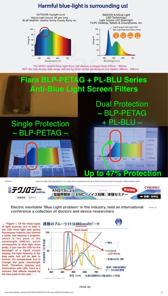 Dual Protection: Fiara BLP-PETAG + PL-BLU Series Anti-Blue Light Screen Filter