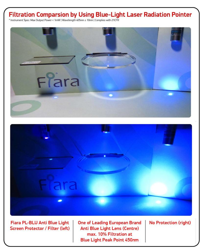 Fits Apple iPhone X/ Xs/ 11 Pro  (5.8 inch) - Fiara Anti Blue Light Screen Protector / Filter | Self-Adhesive Film