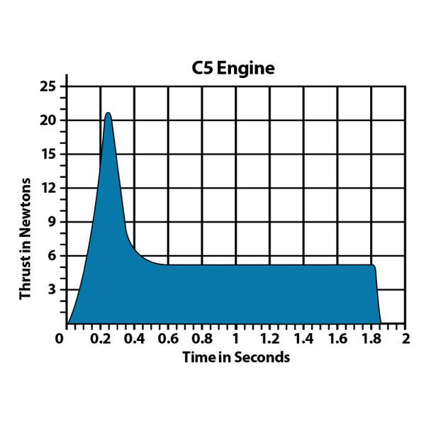 C5 thrust curve