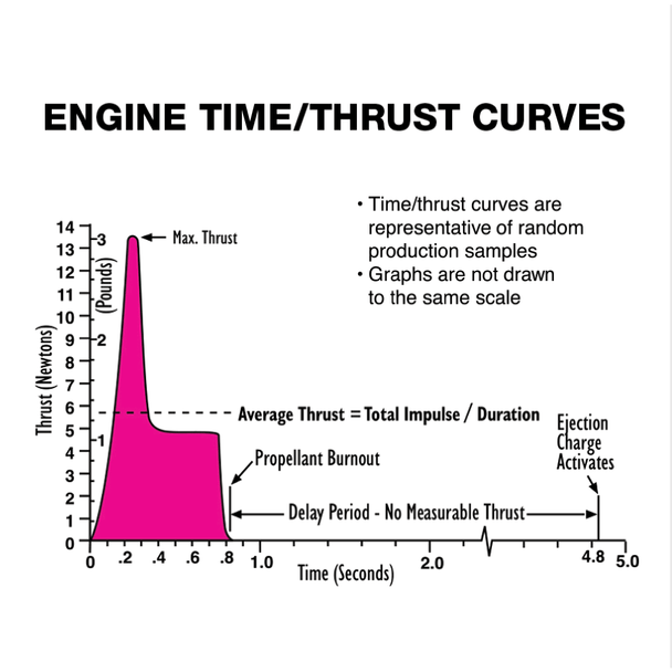 How to read a thrust curve