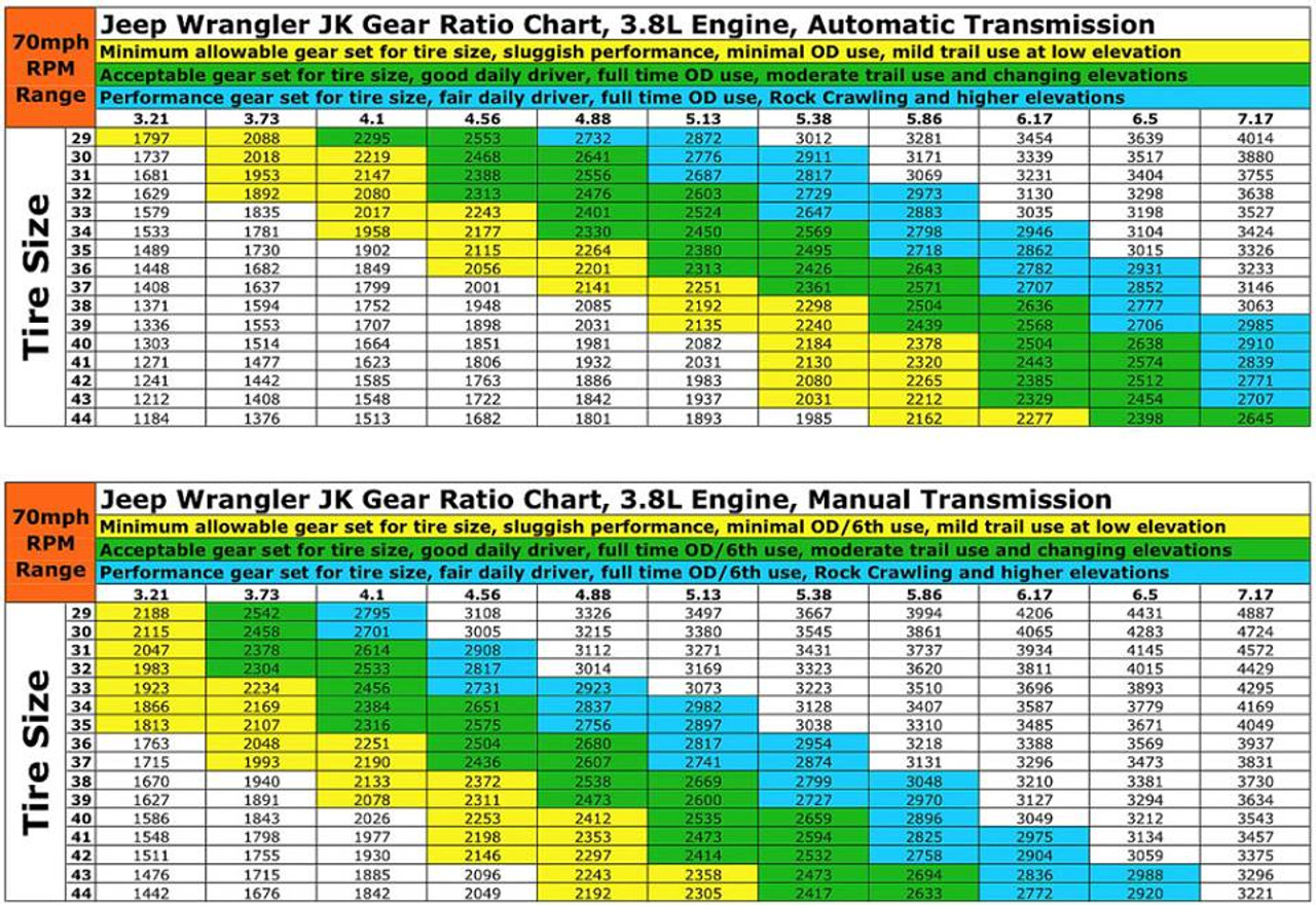 Unsure of which ratio is ideal?  Here is the 3.6L Chart for 2012-2018 Wranglers.